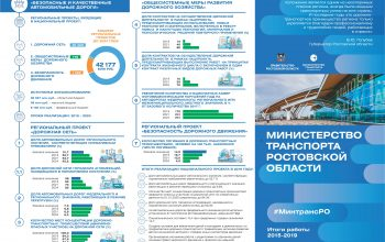Качественных и безопасных дорог на Дону станет больше