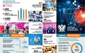 Перспективы развития информационных технологий на Дону